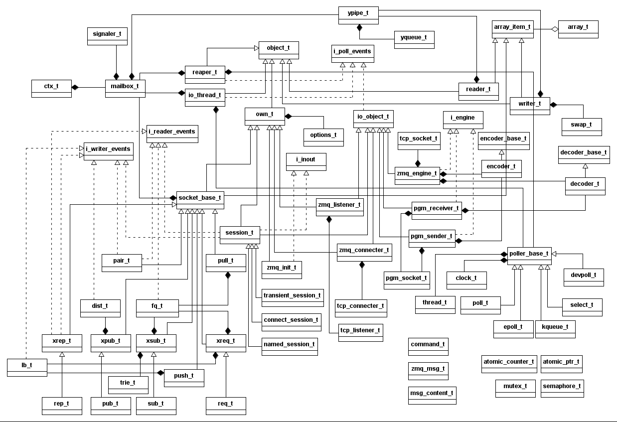 Mq 21 Class Diagram Zeromq 2015 Tao 50cc Engine He Used Tinyuml To Draw The Original File Is Attached