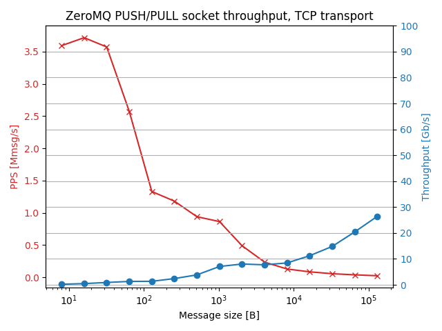 pushpull_tcp_thr_results.png