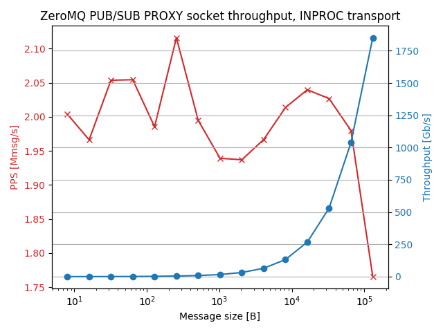pubsubproxy_inproc_thr_results.png