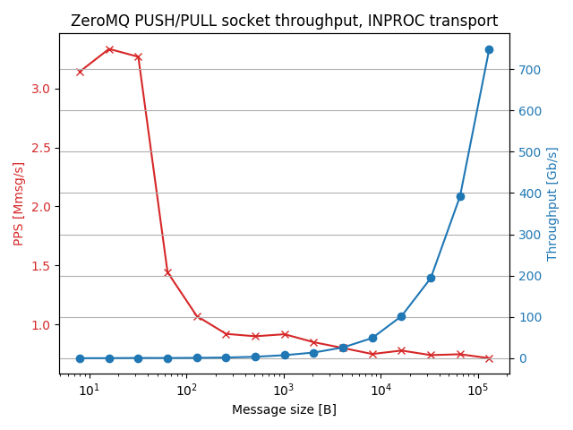 pushpull_inproc_thr_results.png