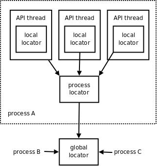 ØMQ Lightweight Messaging Kernel (v0 3) - zeromq