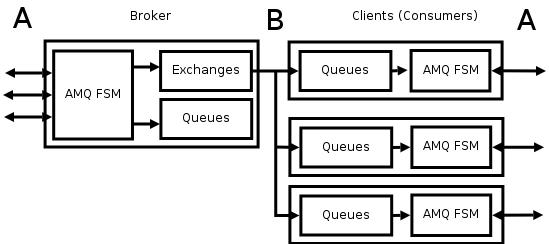 Messaging enabled network - zeromq